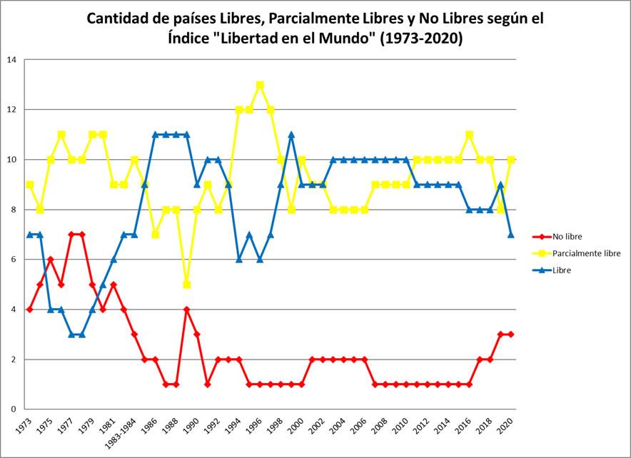 Cantidad de países Libres, Parcialmente Libres y No Libres según el índice ''Libertad en el Mundo'' (1973-2020)