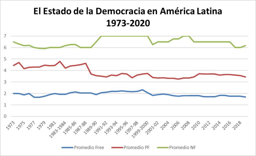 El Estado de la Democracia en América Latina