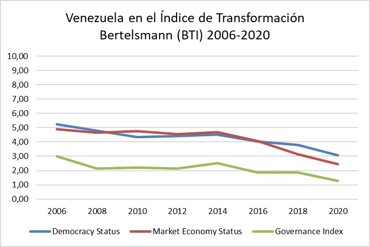 Venezuela en caída libre