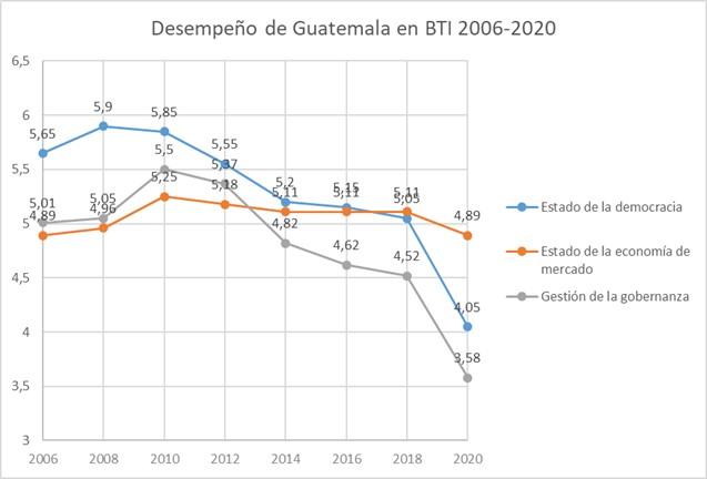 Desempeño de Guatemala en el BTI 2006-2020