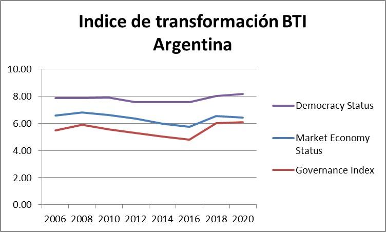 BTI 2020: El desempeño económico es una de las debilidades persistentes de la Argentina