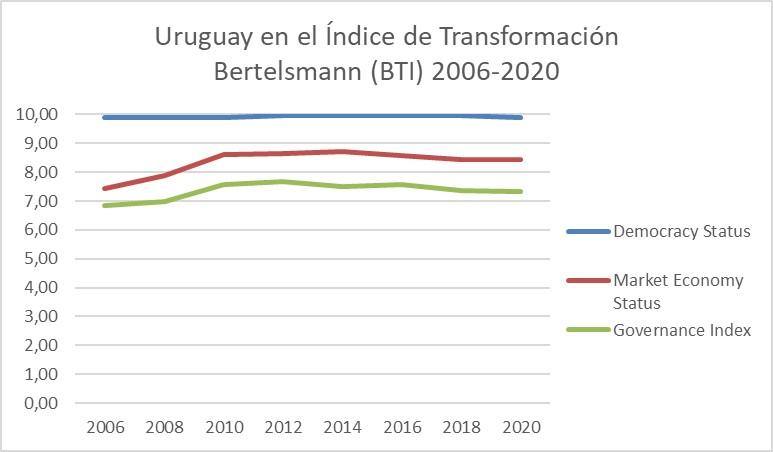 Uruguay en el índice de transformación BTI