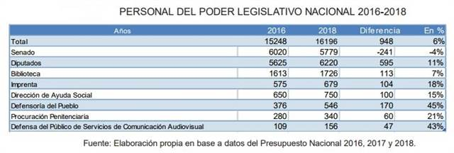 CADAL, en base a datos del Presupuesto Nacional 2016, 2017 y 2018