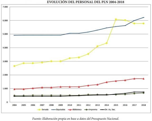 CADAL, en base a datos del Presupuesto Nacional
