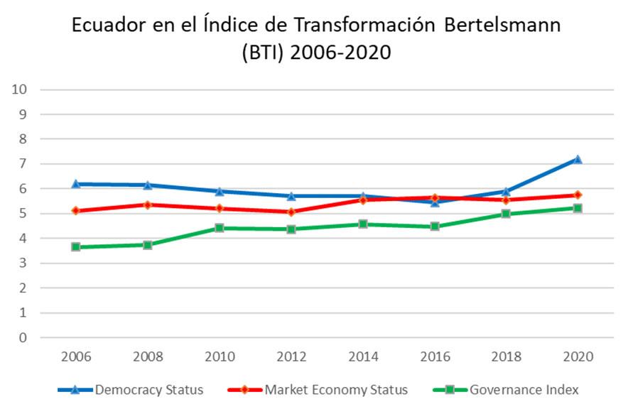 El coronavirus llegó durante la transformación democrática de Ecuador