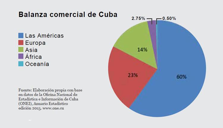 Balanza comercial de Cuba