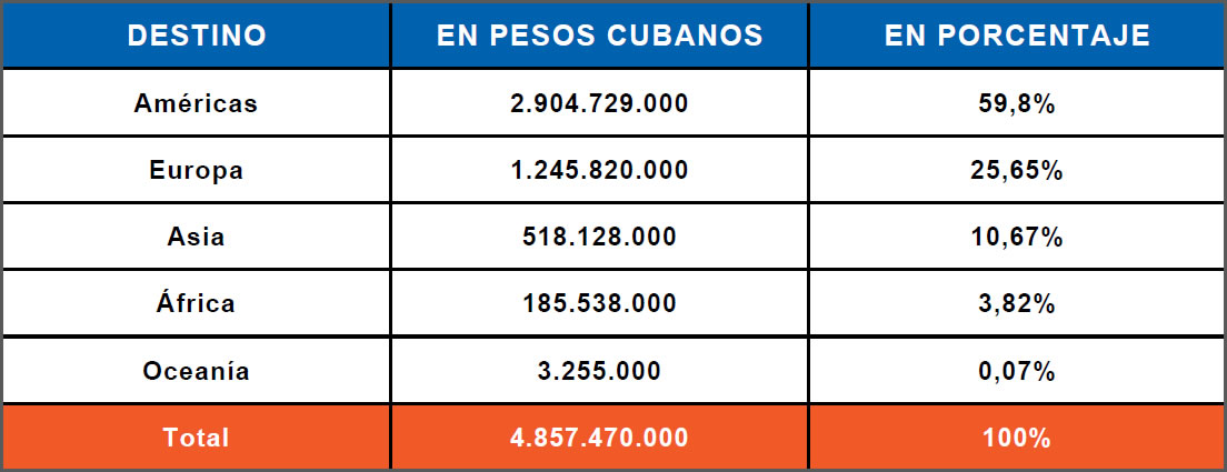 Exportaciones Cuba
