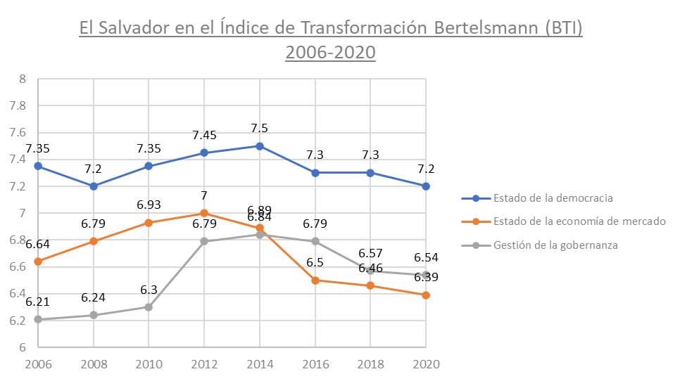 Desafíos políticos, económicos e institucionales en El Salvador