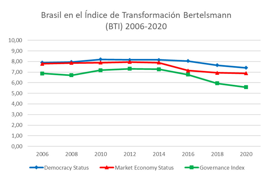 Brasil en el Índice de Transformación Bertelsmann (BTI) 2006-2020