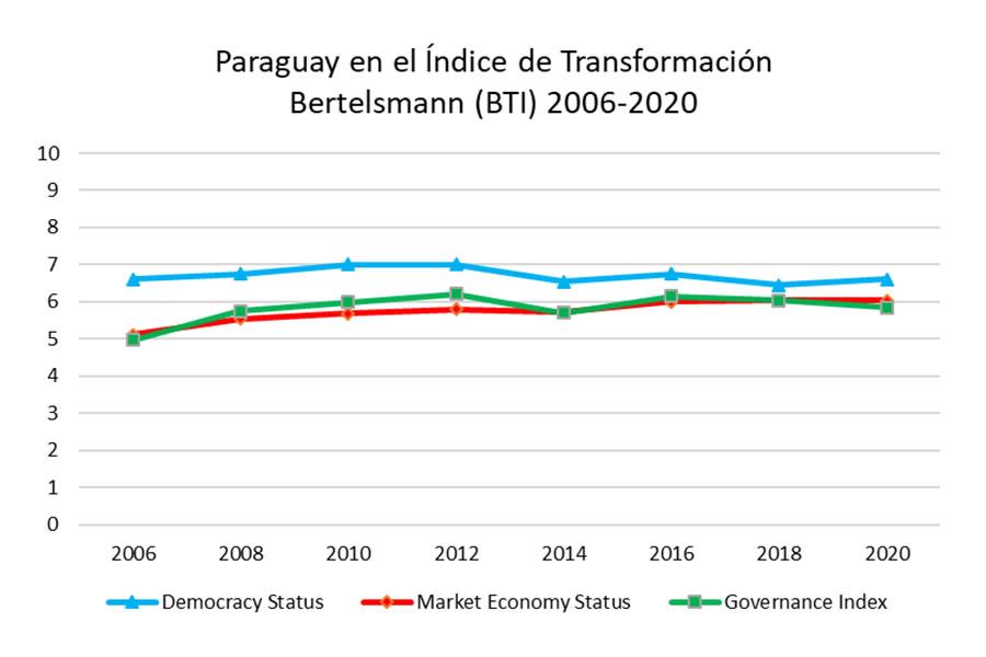 Paraguay en el Índice de Transformación Bertelsmann -BTI- 2006-2020
