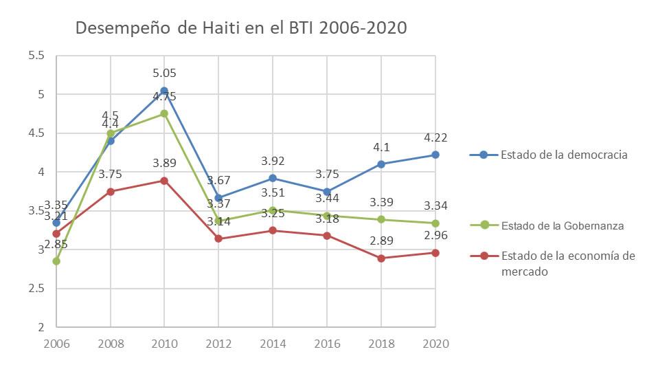 Desempeño de Haiti en el BTI 2006-2020