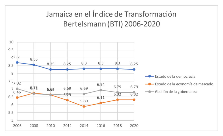 Jamaica en el Índice de Transformación Bertelsmann (BTI) 2006-2020