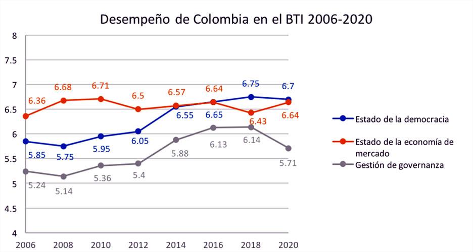 Desempeño de Colombia en el BTI 2006-2020