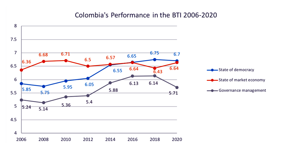 Colombia's performance in the BTI 2006-2020