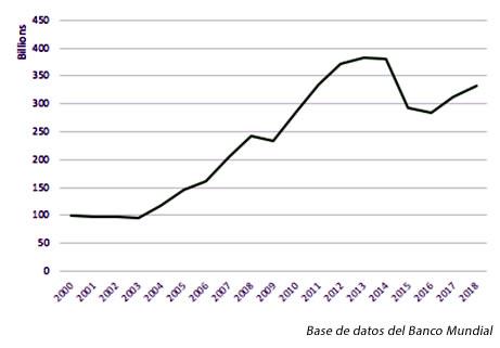 FIGURA 1: PIB en Colombia