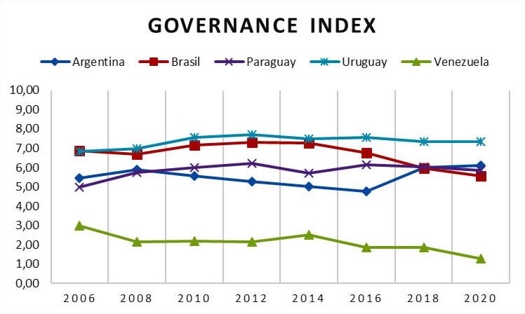 El estado de la transformación en los países del MERCOSUR