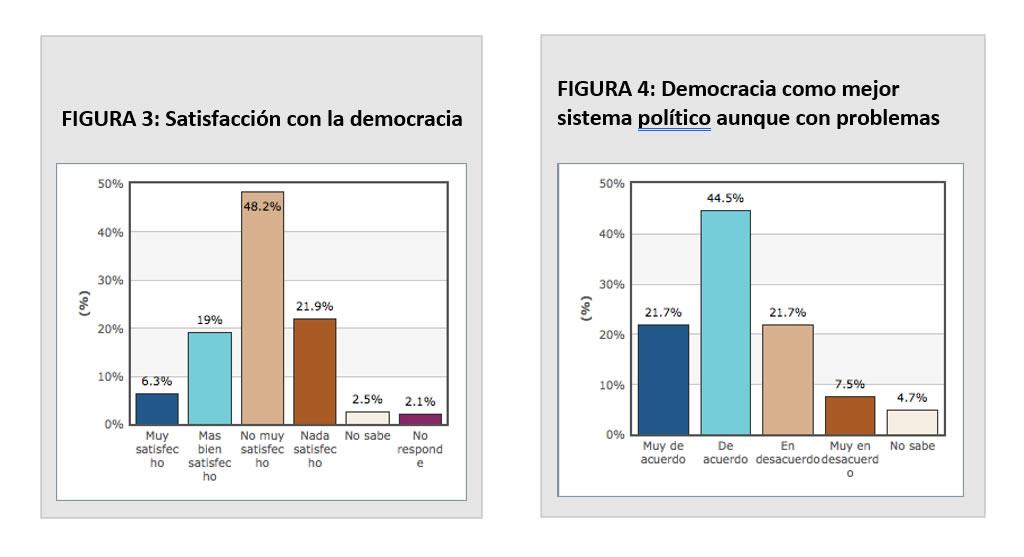 FIGURA 3: Satisfacción con la democracia / FIGURA 4: Democracia como mejor sistema político aunque con problemas