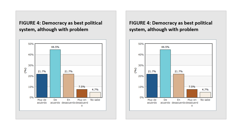 FIGURE 3: Satisfaction with democracy / FIGURE 4: Democracy as the best political system but with problems