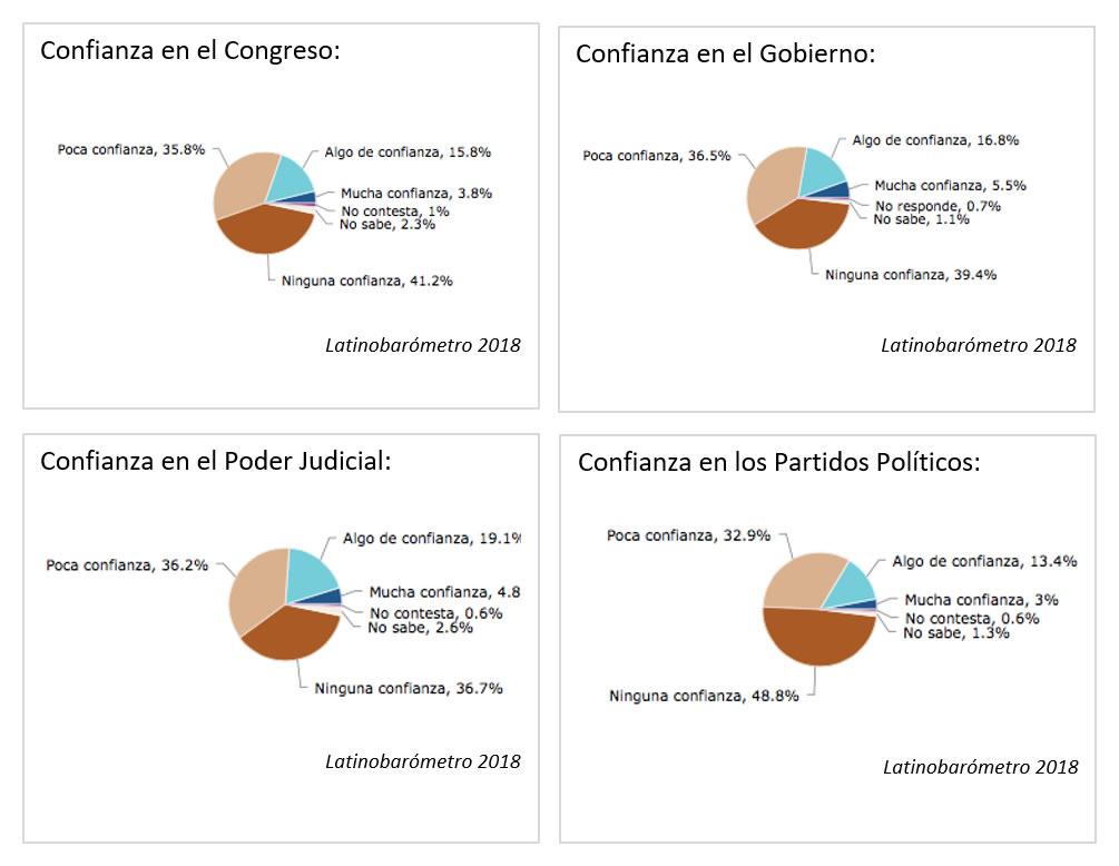 Clima de confianza en el Congreso, el Gobierno, el Poder Judicial y los Partidos Políticos