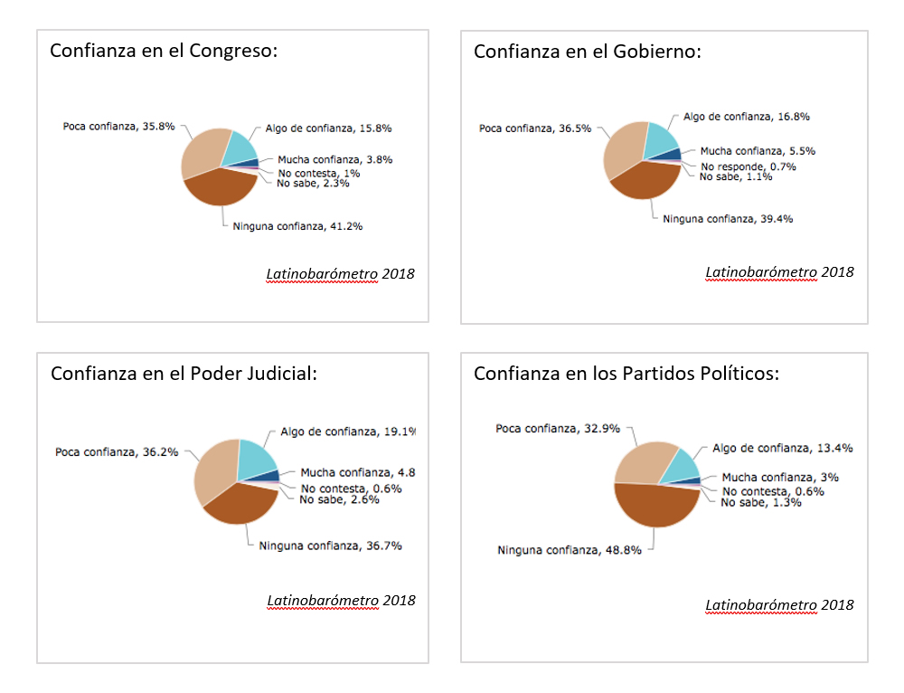 Climate of confidence in Congress, the Government, the Judiciary and the Political Parties