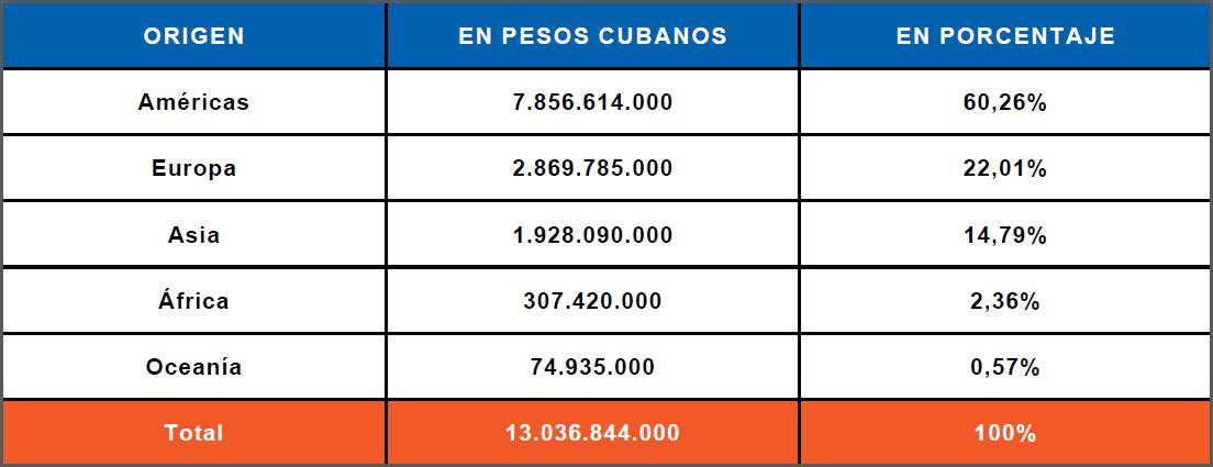 Importaciones - Cuba