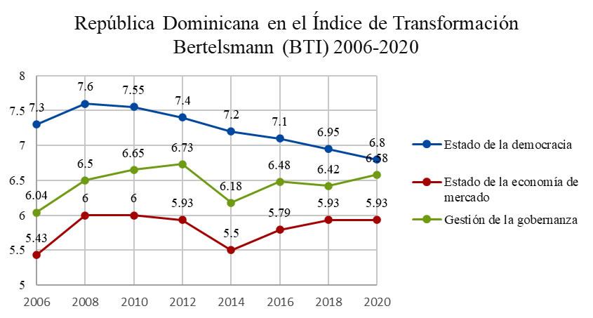 República Dominicana en el Índice de Transformación Bertelsmann (BTI) 2006-2020