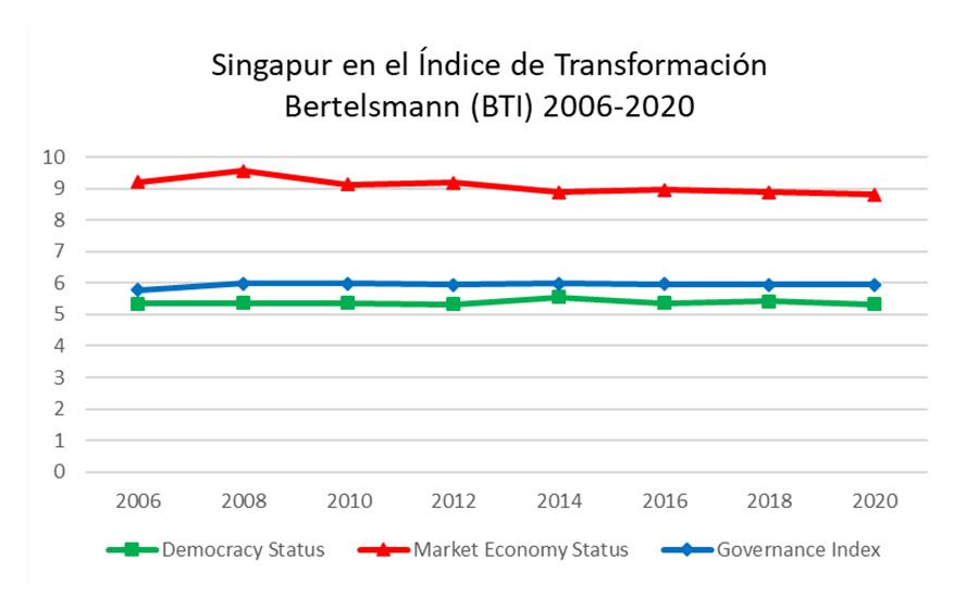 Singapur en el índice de transformación Bertelsmann (BTI) 2006-2020